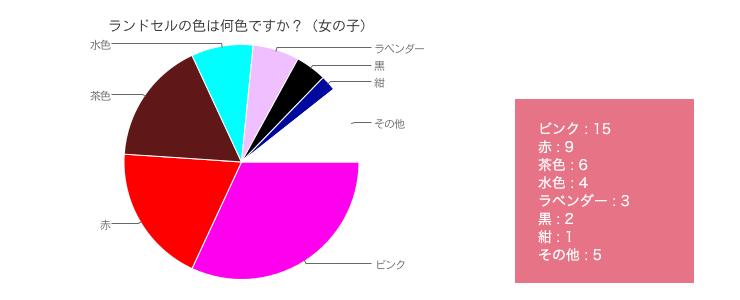chart-g